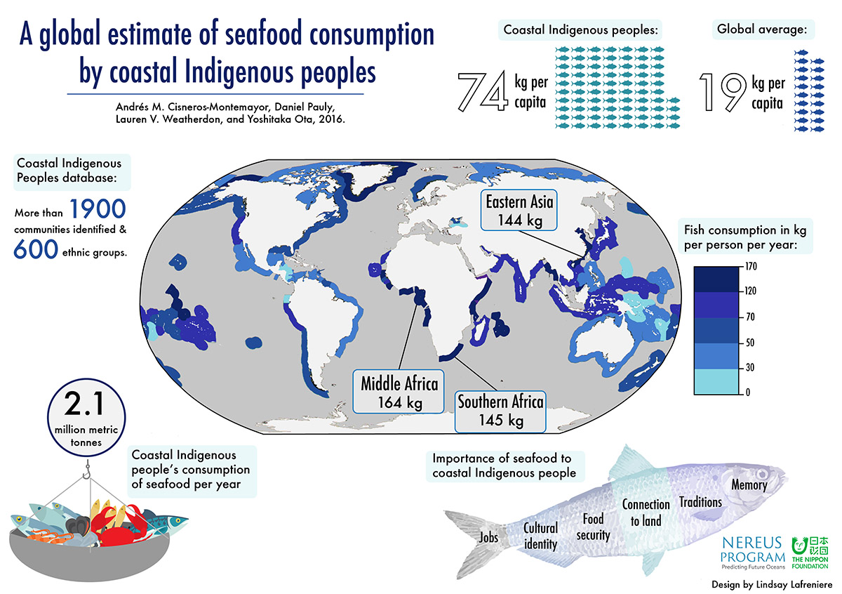 indigenousseafood-infographic